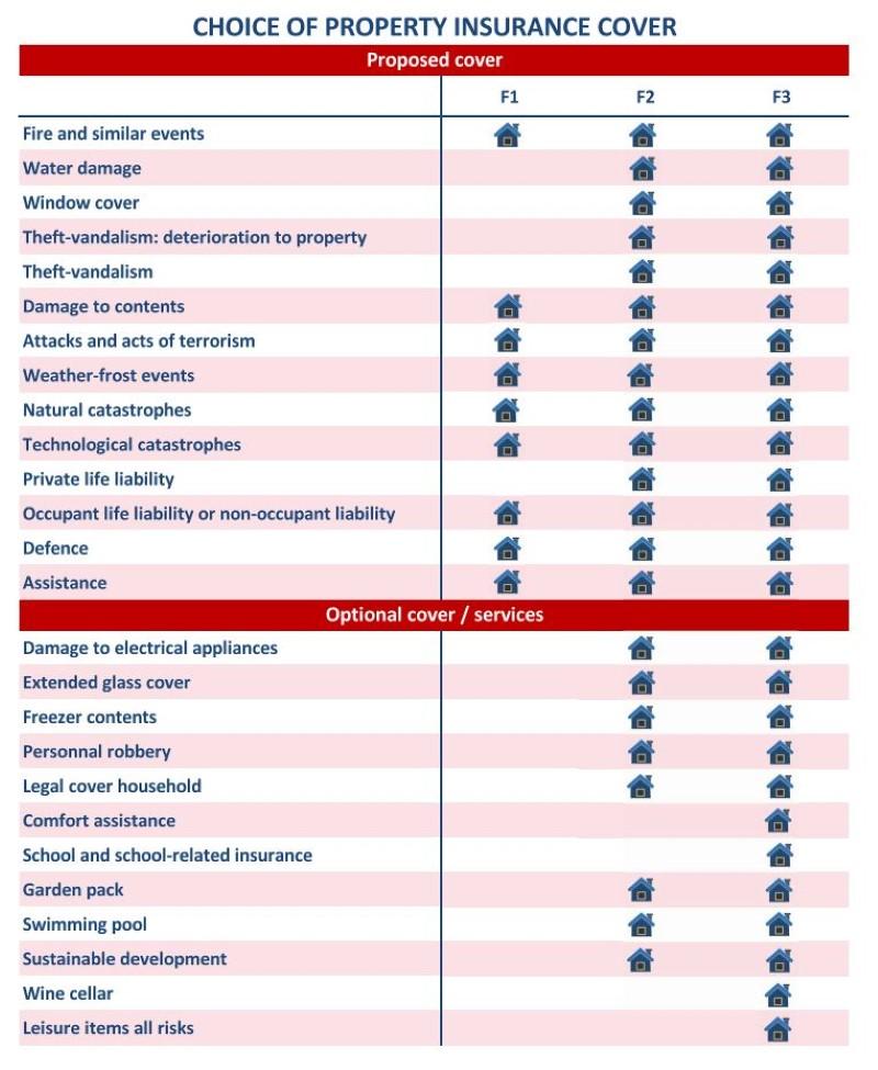 insurances properties
